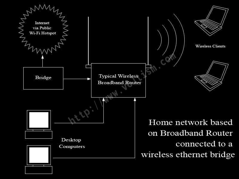 Home Network Bridged to Public Wireless Hotspot
